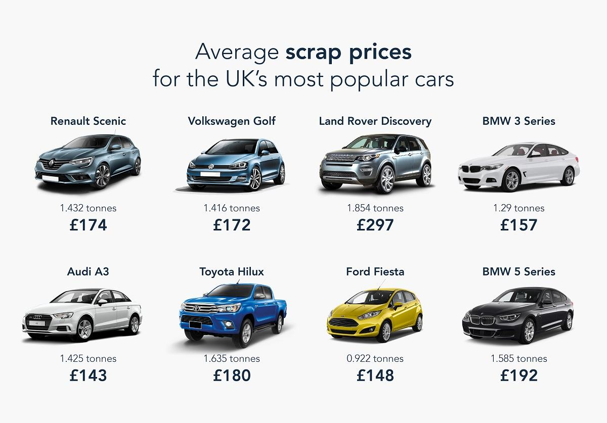 Average scrap prices for the UK's most popular cars