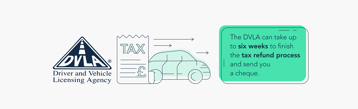 How long for a car tax refund to process?