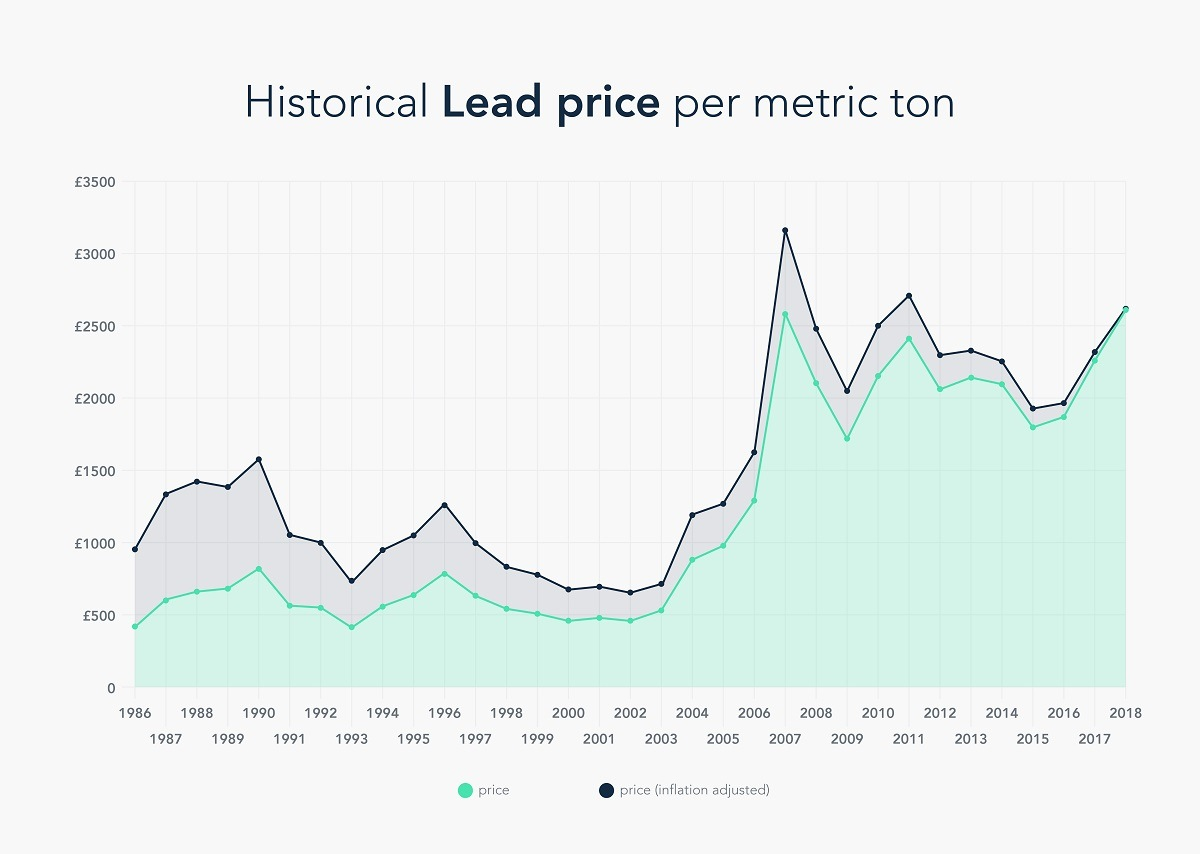 Historical lead price per ton