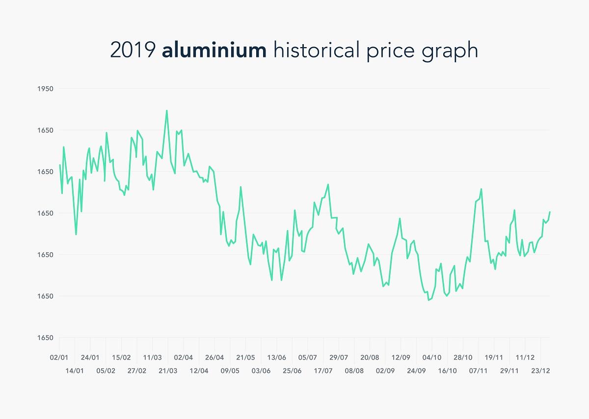 Historical price of aluminium graph