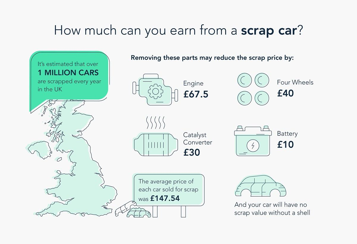 How much can you earn from a scrap car?