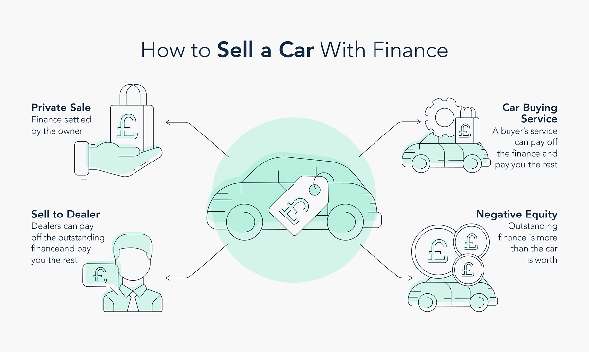 How to Sell a Car With Finance