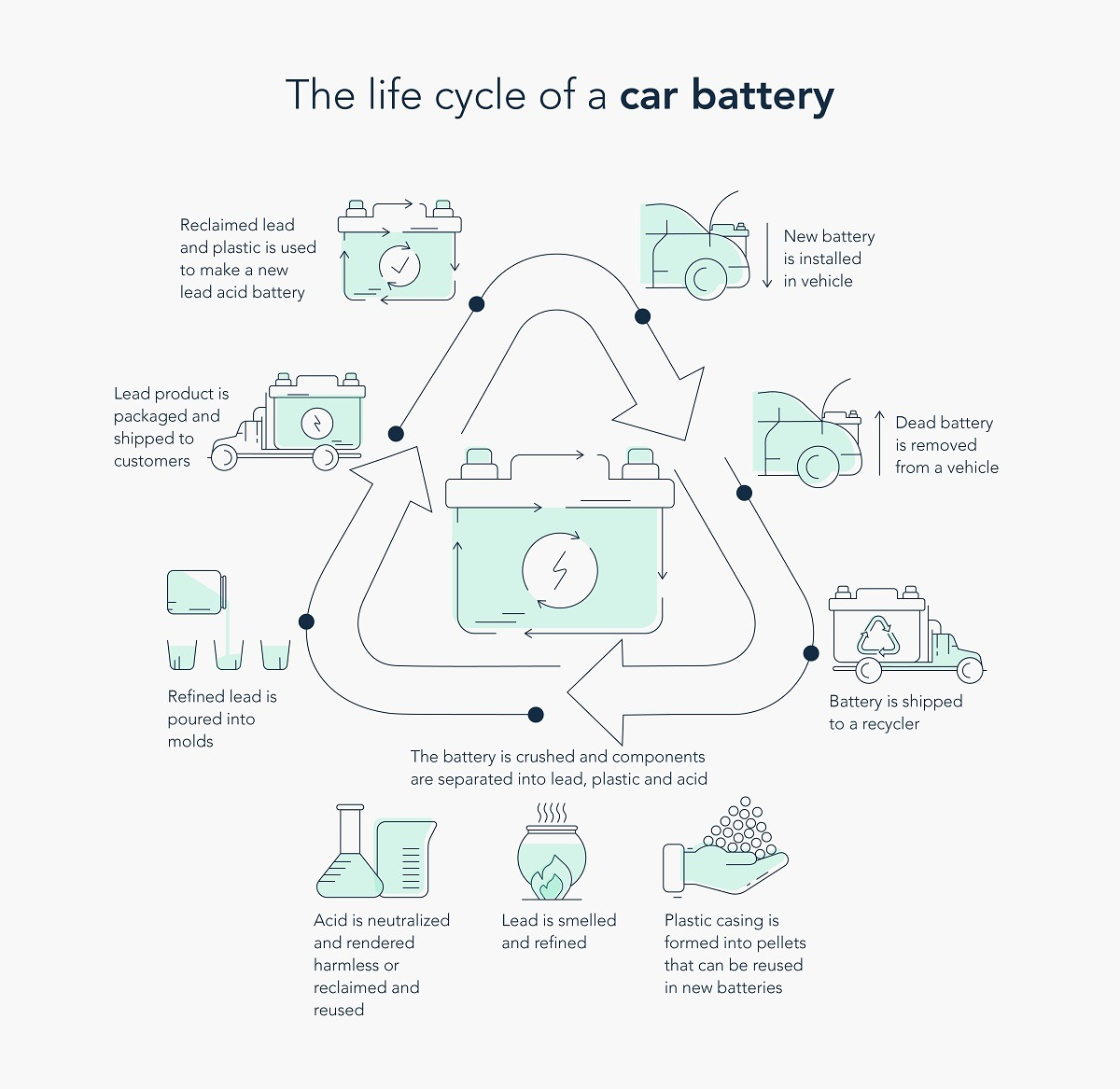 The lifecycle of a car battery