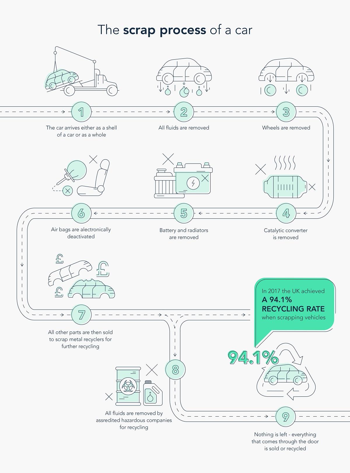The scrap process of a scrap car