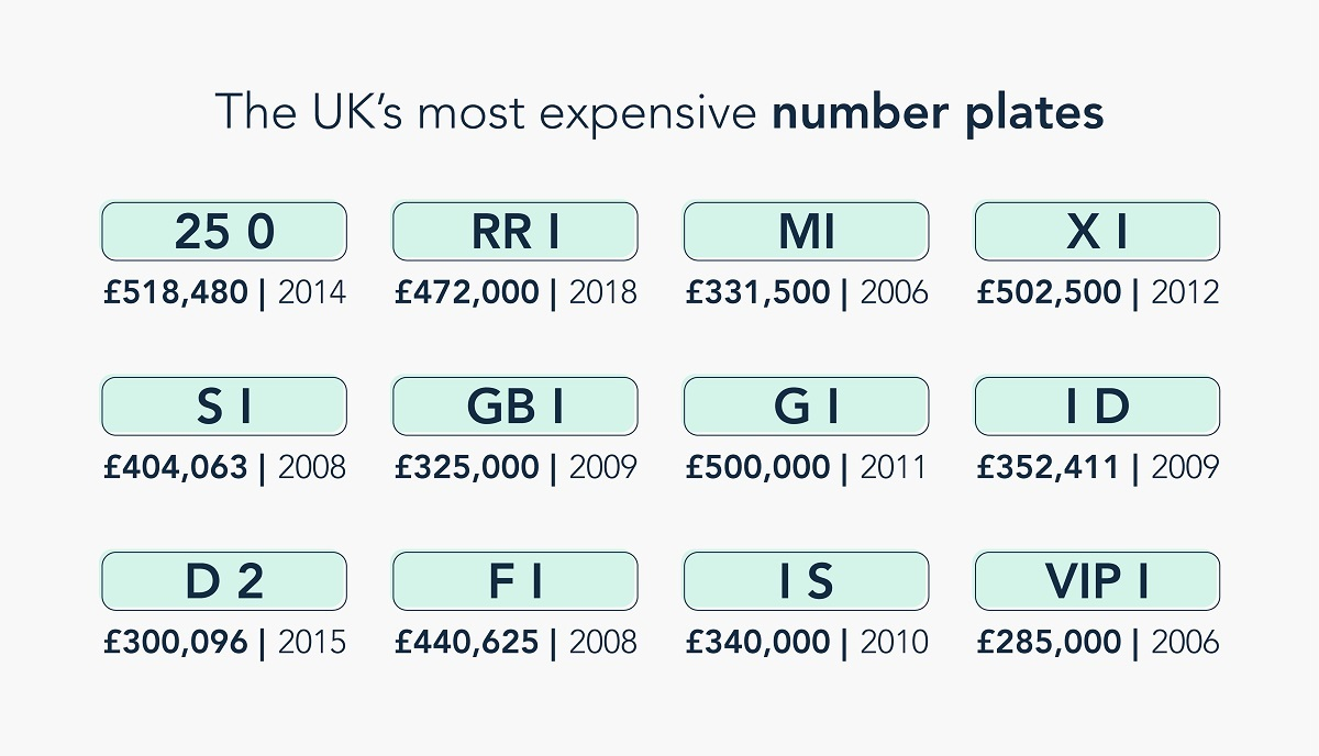 The UK's most expensive number plates
