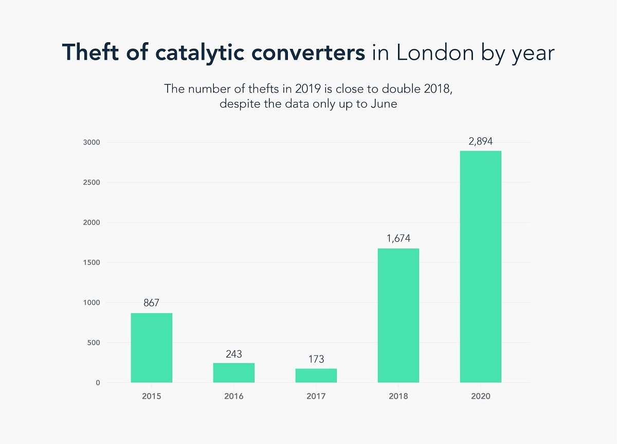Theft of catalytic converters in London by year
