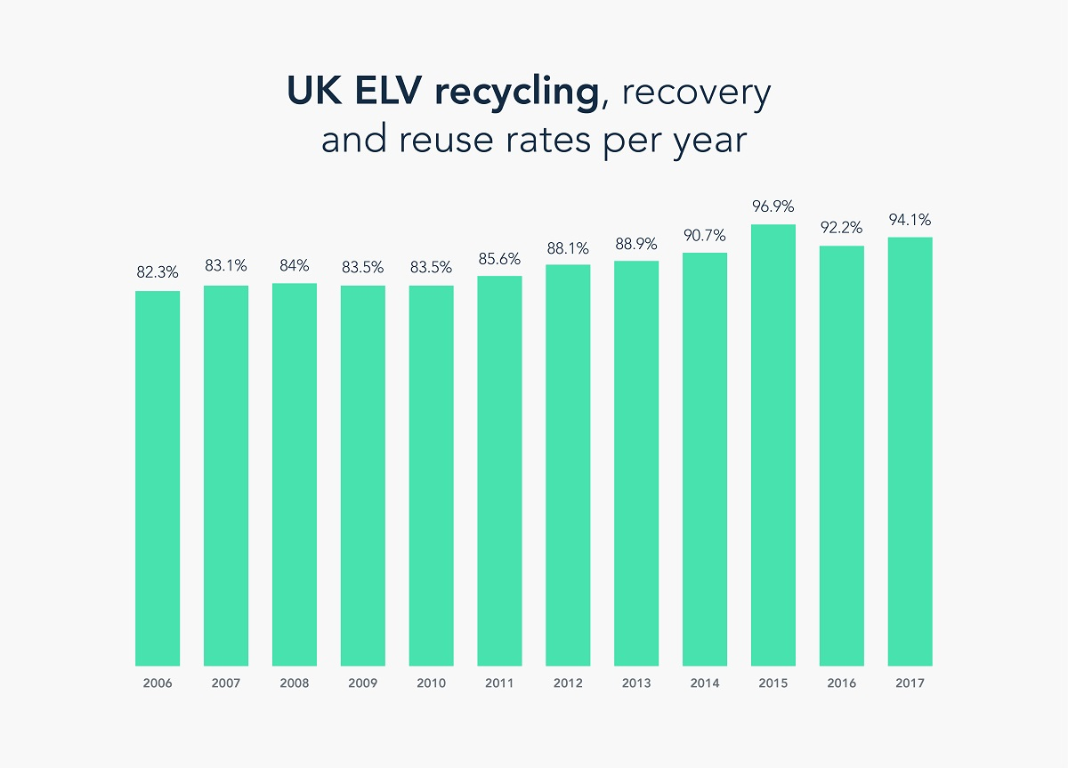 UK ELV recycling, recovery and reuse rates per year