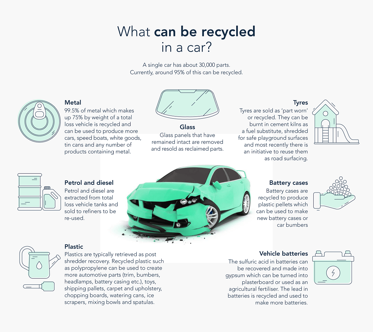 What can be recycled on a car?