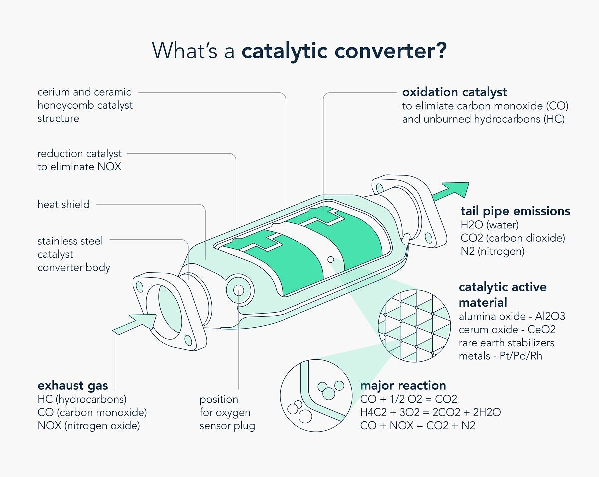 What's a catalytic converter?