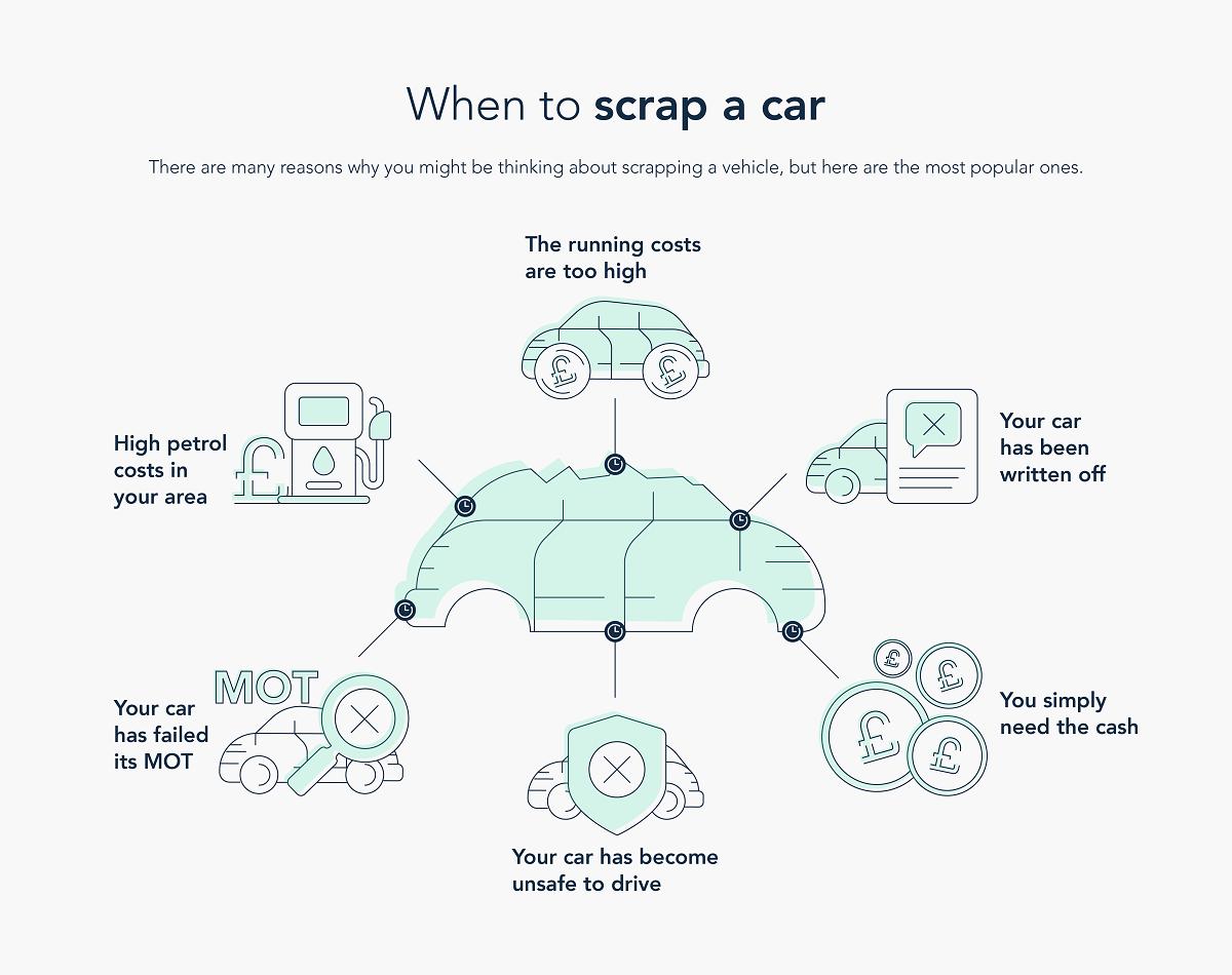 When to scrap a car